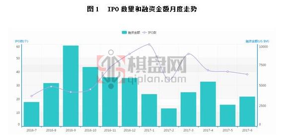 2017年6月中国企业IPO上市数据统计分析