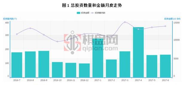 2017年6月中国VC/PE市场投资数据统计分析