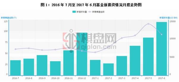 2017年6月中国基金募资数据统计分析