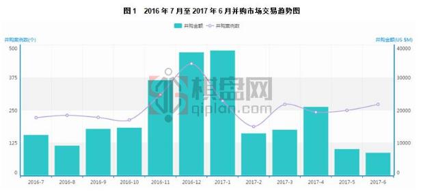 2017年6月中国企业并购数据统计分析
