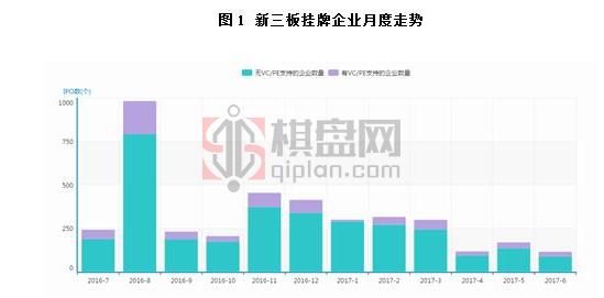 2017年6月新三板市场规模及成