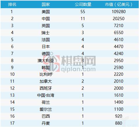 2017年全球市值TOP100公司,中国入围12家!