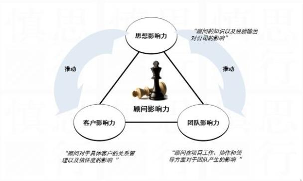 核心领导力的三要素