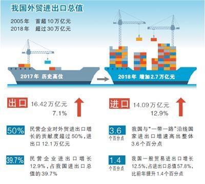 2018年外贸进出口规模创历史新高,进出口总值超30万亿元