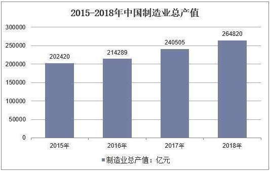 2018年中国智能制造行业运行数