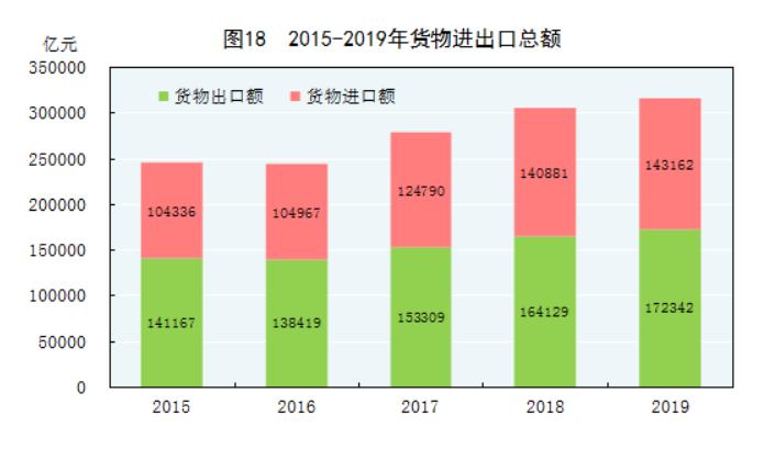 2019年中国进出口总额31.54万亿元人民币